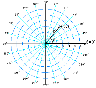 point_in_polar_coordinates