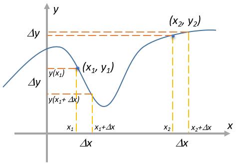 derivative1
